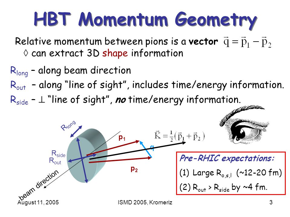 August 11, 2005ISMD 2005, Kromeriz3 beam direction HBT Momentum Geometry Relative momentum between pions is a vector  can extract 3D shape information p2p2 p1p1 q R long R side R out R long – along beam direction R out – along line of sight , includes time/energy information.