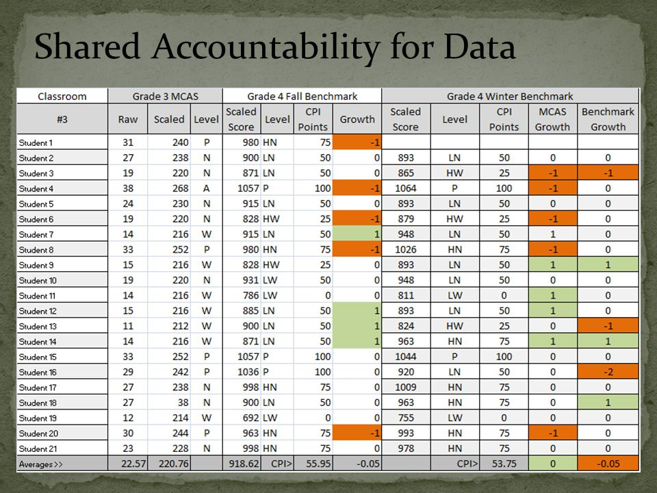 Shared Accountability for Data