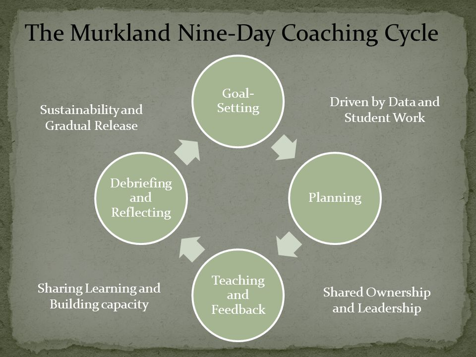 Goal- Setting Planning Teaching and Feedback Debriefing and Reflecting Shared Ownership and Leadership Driven by Data and Student Work Sharing Learning and Building capacity Sustainability and Gradual Release The Murkland Nine-Day Coaching Cycle