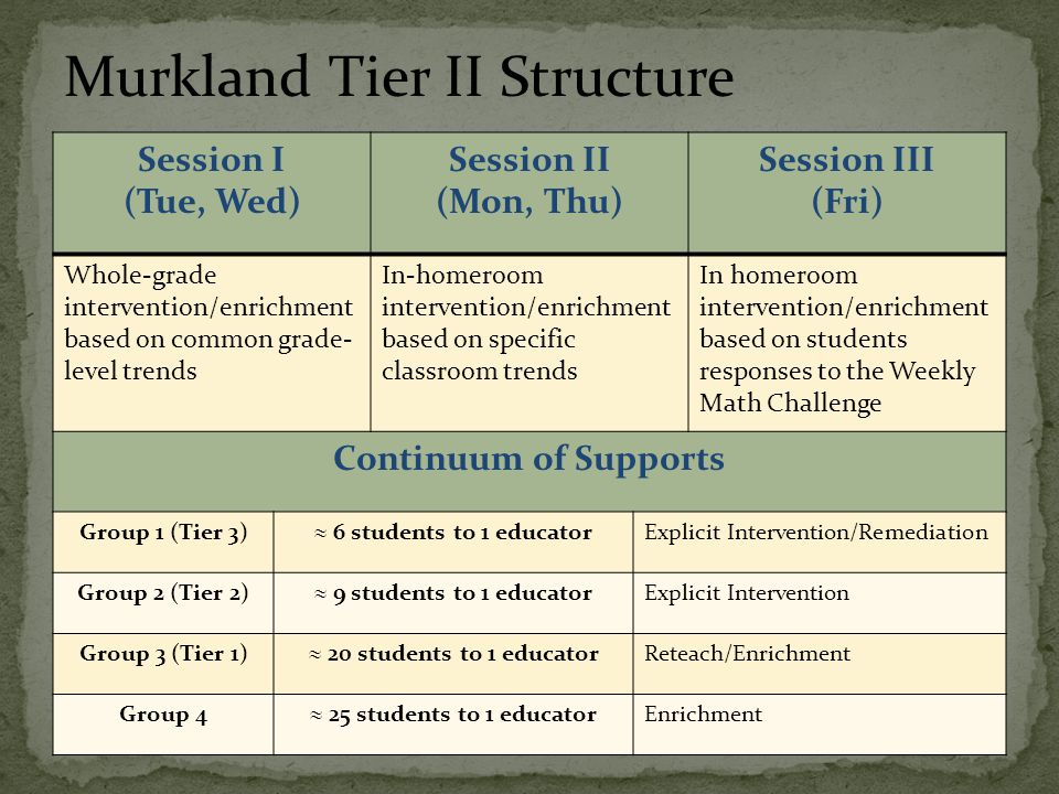 Click to add text Session I (Tue, Wed) Session II (Mon, Thu) Session III (Fri) Whole-grade intervention/enrichment based on common grade- level trends
