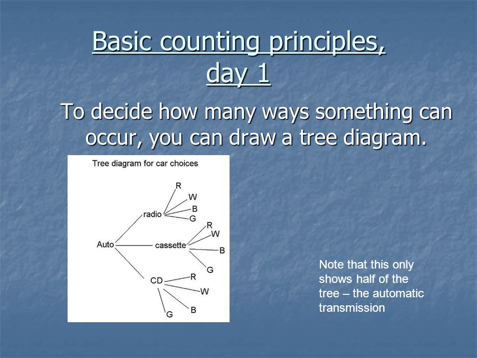 Possible choices = 2 * 3 * 4 = 24 choices transmission * music * color Possible choices = 2 * 3 * 4 = 24 choices transmission * music * color Basic counting principle: If an event can occur in p ways, and another event in q ways, then there are p * q ways both events can occur.