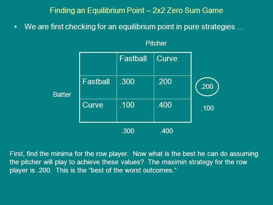 Finding an Equilibrium Point – 2x2 Zero Sum Game We are first checking for an equilibrium point in pure strategies … FastballCurve Fastball.300.200 Cu