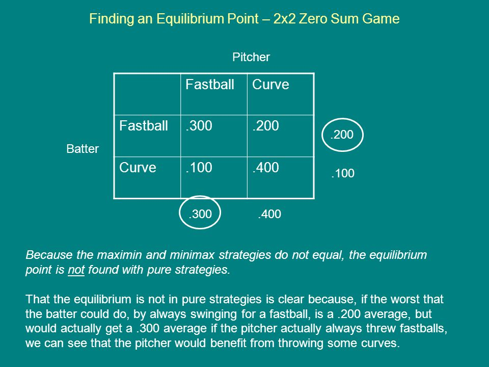 Finding an Equilibrium Point – 2x2 Zero Sum Game FastballCurve Fastball.300.200 Curve.100.400 Batter Pitcher.200.100.300.400 Because the maximin and m