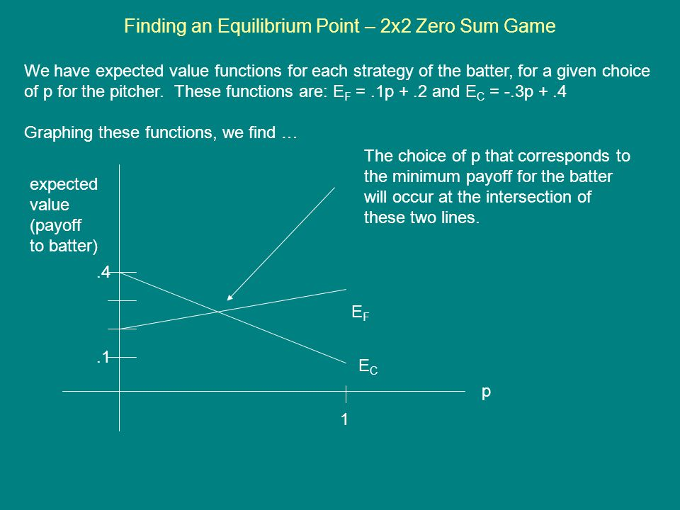 Finding an Equilibrium Point – 2x2 Zero Sum Game We have expected value functions for each strategy of the batter, for a given choice of p for the pit