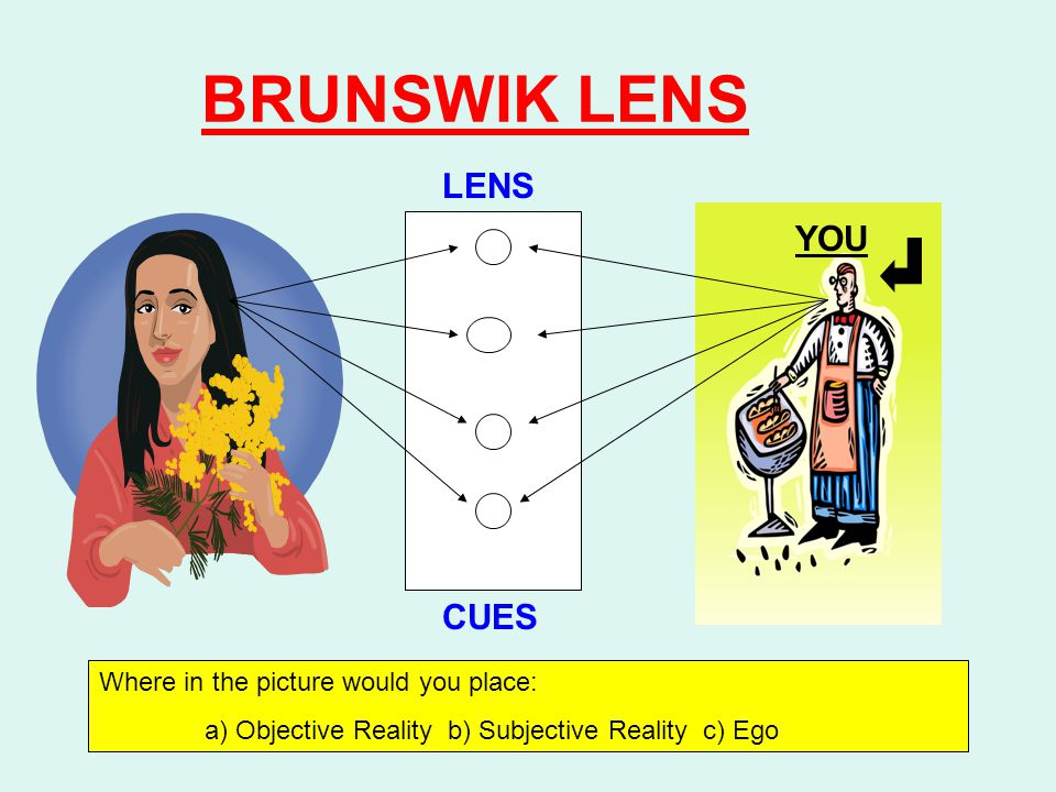 BRUNSWIK LENS LENS CUES Where in the picture would you place: a) Objective Reality b) Subjective Reality c) Ego YOU