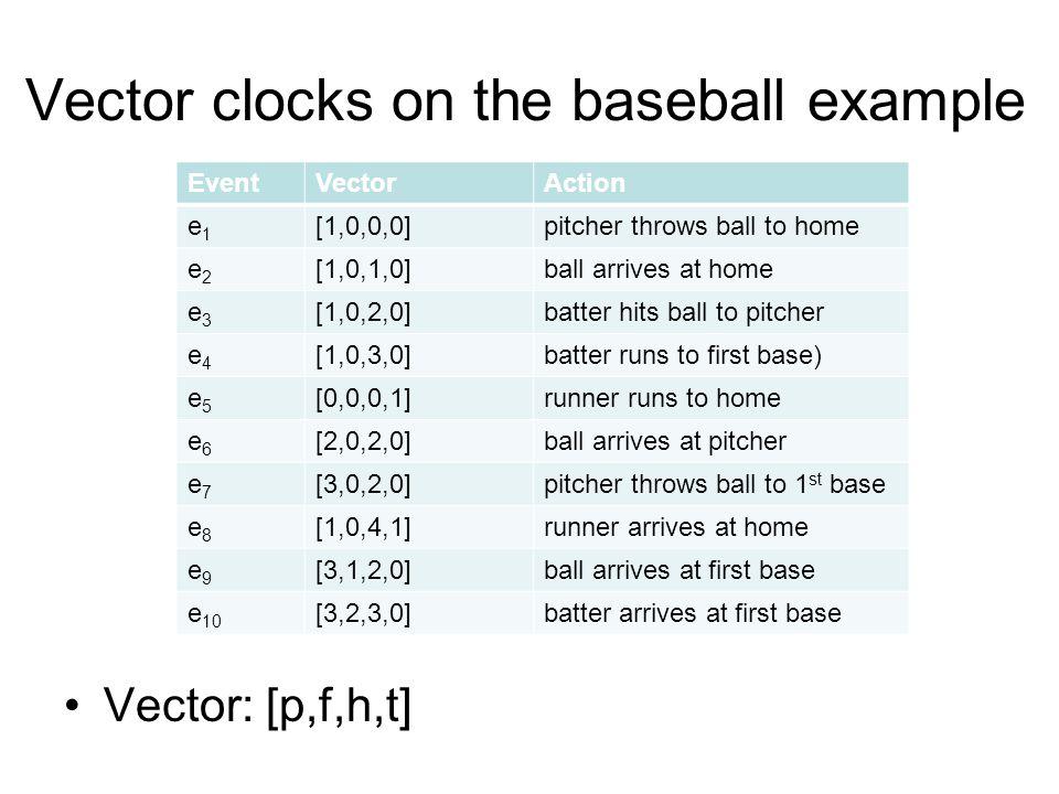 Vector clocks on the baseball example EventVectorAction e1e1 [1,0,0,0]pitcher throws ball to home e2e2 [1,0,1,0]ball arrives at home e3e3 [1,0,2,0]batter hits ball to pitcher e4e4 [1,0,3,0]batter runs to first base) e5e5 [0,0,0,1]runner runs to home e6e6 [2,0,2,0]ball arrives at pitcher e7e7 [3,0,2,0]pitcher throws ball to 1 st base e8e8 [1,0,4,1]runner arrives at home e9e9 [3,1,2,0]ball arrives at first base e 10 [3,2,3,0]batter arrives at first base Vector: [p,f,h,t]