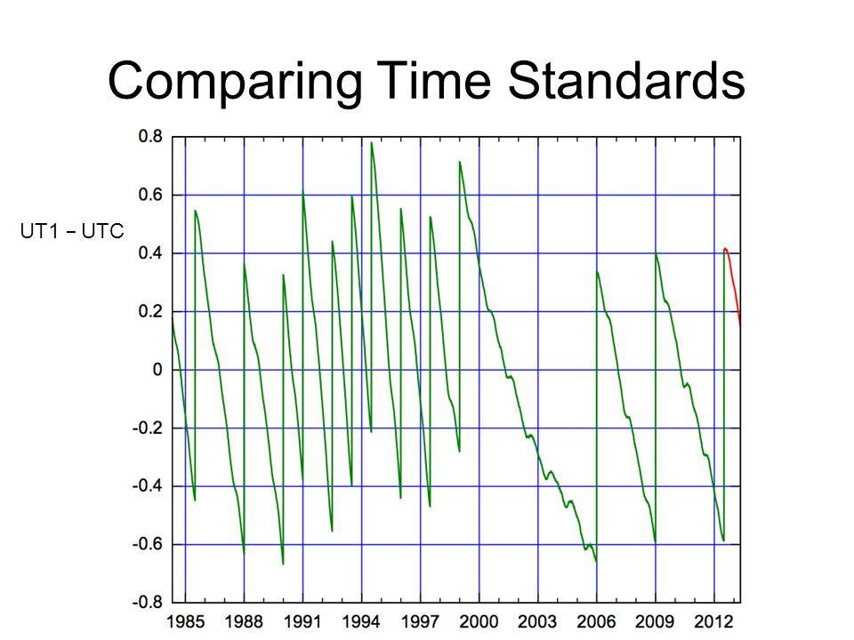 Comparing Time Standards UT1 − UTC