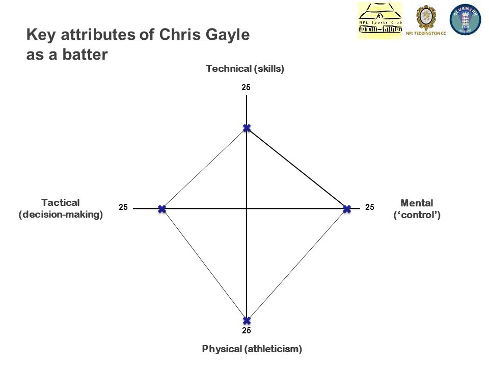Technical (skills) Mental ('control') Physical (athleticism) Tactical (decision-making) 25 Key attributes of Chris Gayle as a batter