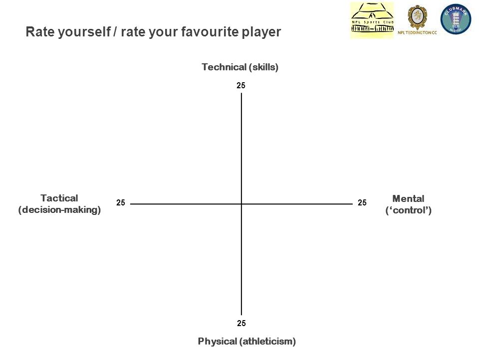 Technical (skills) Mental ('control') Physical (athleticism) Tactical (decision-making) 25 Rate yourself / rate your favourite player