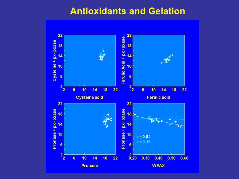 Antioxidants and Gelation