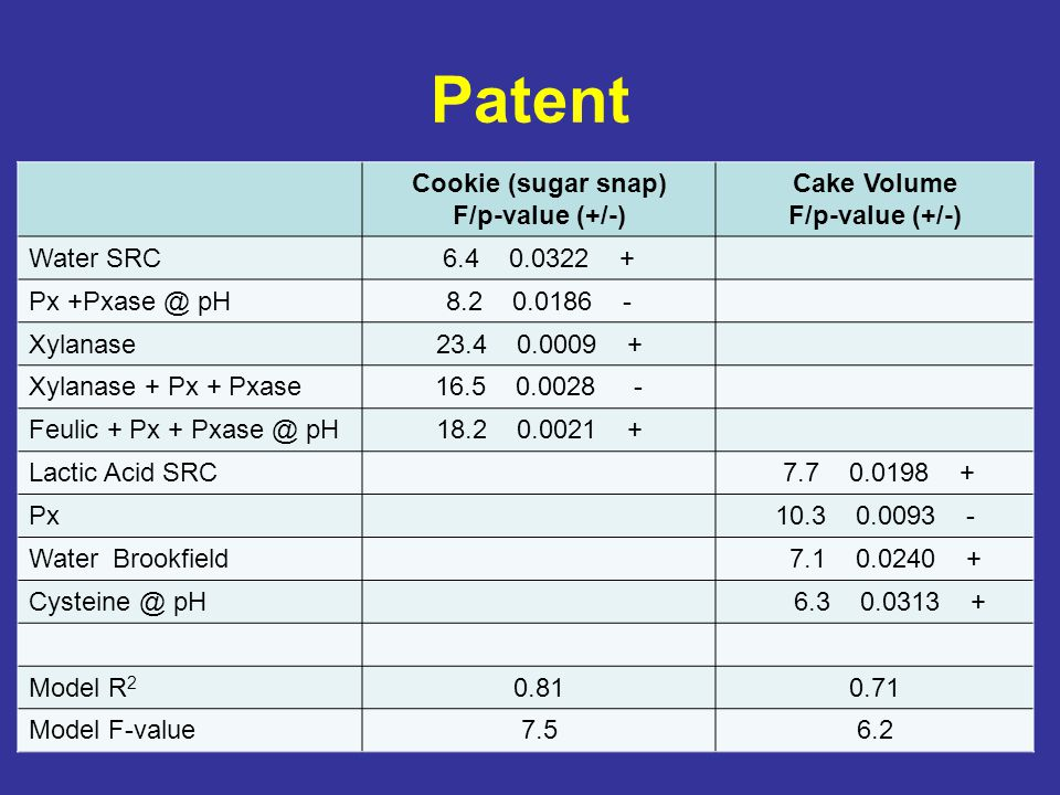 Patent Cookie (sugar snap) F/p-value (+/-) Cake Volume F/p-value (+/-) Water SRC6.4 0.0322 + Px +Pxase @ pH8.2 0.0186 - Xylanase23.4 0.0009 + Xylanase + Px + Pxase16.5 0.0028 - Feulic + Px + Pxase @ pH18.2 0.0021 + Lactic Acid SRC 7.7 0.0198 + Px10.3 0.0093 - Water Brookfield 7.1 0.0240 + Cysteine @ pH 6.3 0.0313 + Model R 2 0.810.71 Model F-value7.56.2