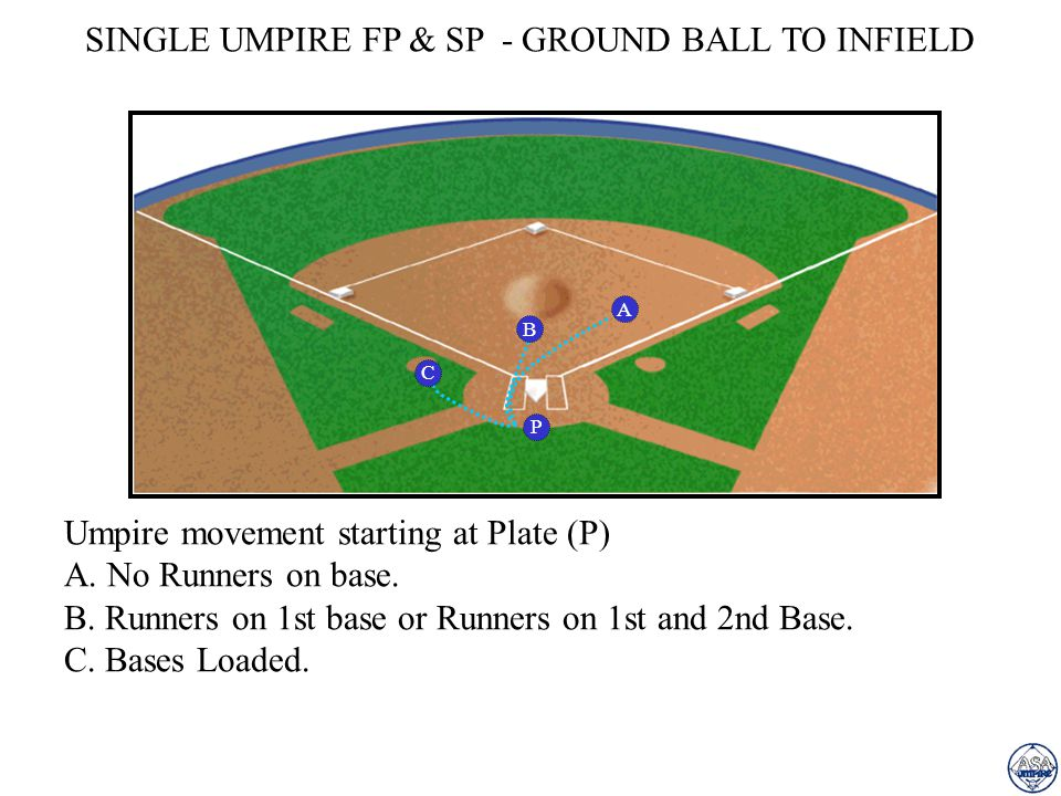 SINGLE UMPIRE FP & SP - BASE HIT A A.No Runners - SINGLE.