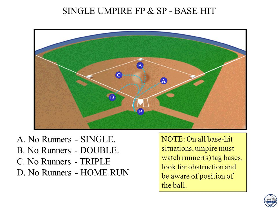 2-UMPIRE SYSTEM - 1st & 3rd PLATE UMPIRE: 1.