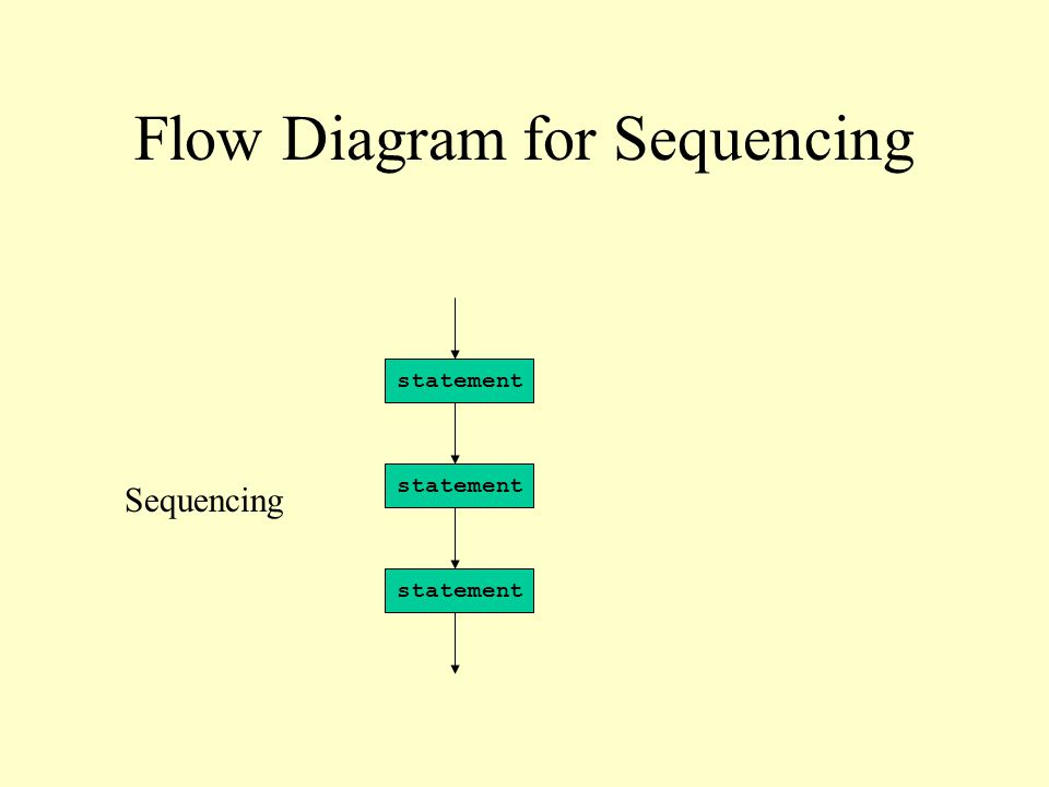 Flow Diagram for Sequencing statement Sequencing statement