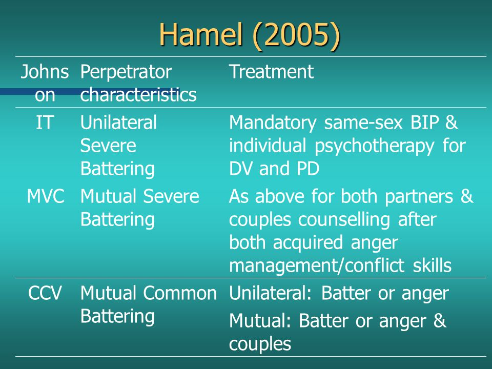 Hamel (2005) Johns on Perpetrator characteristics Treatment ITUnilateral Severe Battering Mandatory same-sex BIP & individual psychotherapy for DV and
