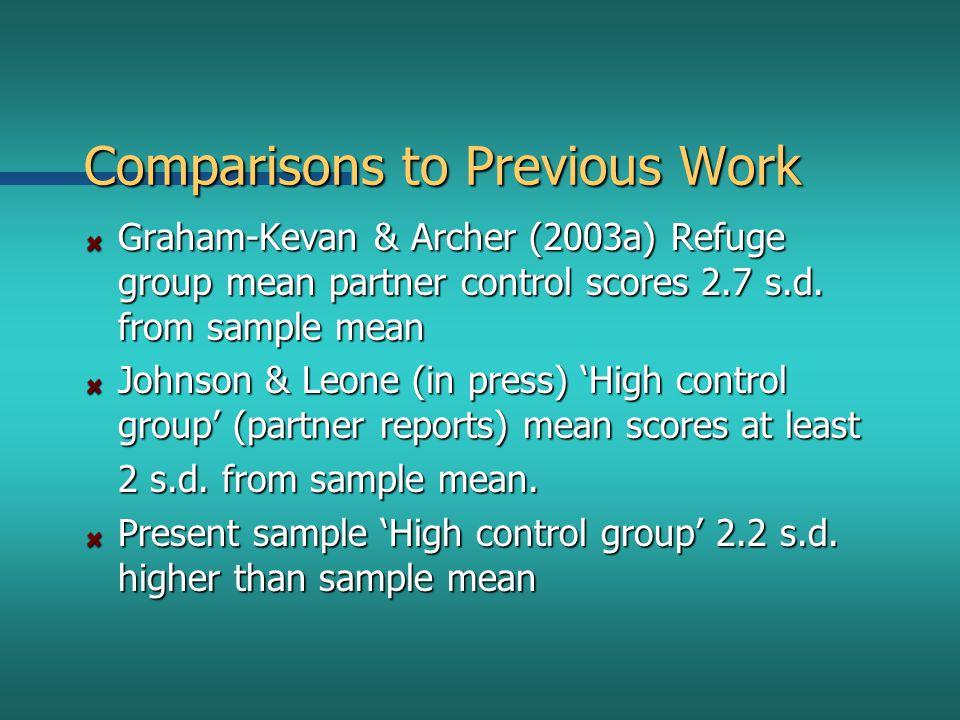 Comparisons to Previous Work Graham-Kevan & Archer (2003a) Refuge group mean partner control scores 2.7 s.d.