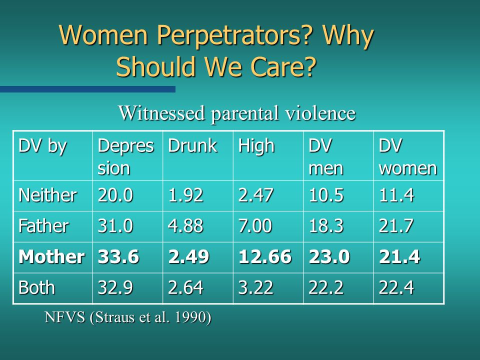 Women Perpetrators? Why Should We Care? DV by Depres sion DrunkHigh DV men DV women Neither20.01.922.4710.511.4 Father31.04.887.0018.321.7 Mother33.62