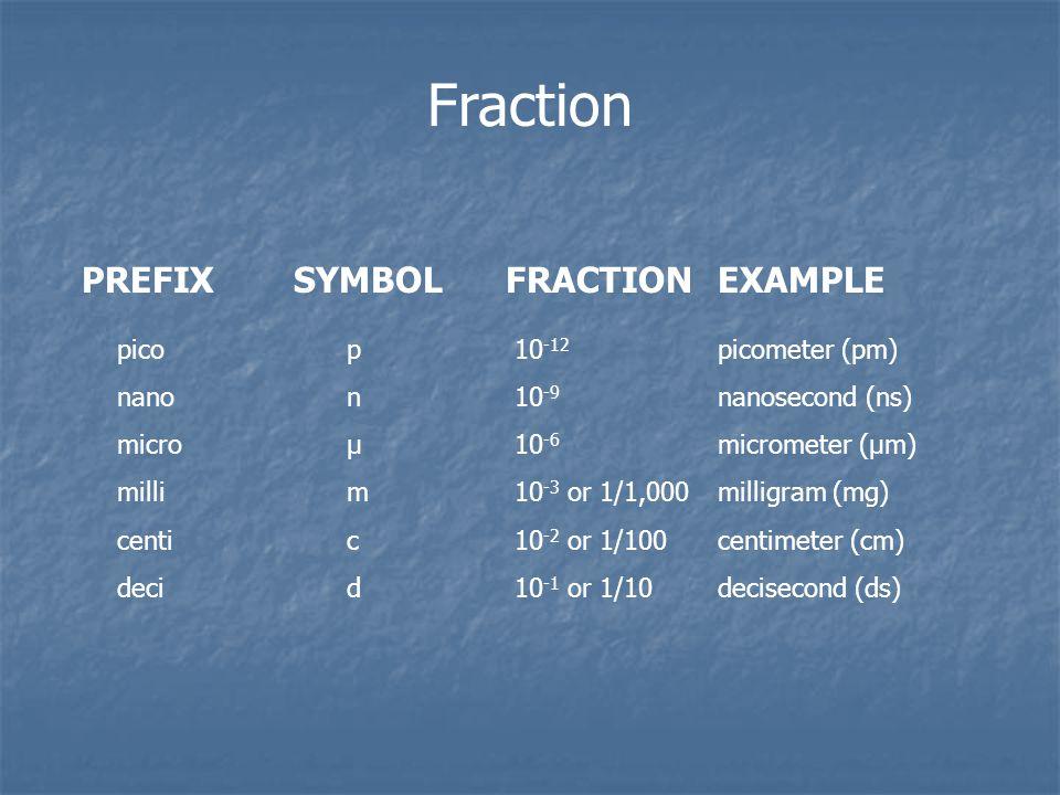 PREFIXSYMBOLFRACTIONEXAMPLE Fraction pico nano micro milli centi deci p n μ m c d 10 -12 10 -9 10 -6 10 -3 or 1/1,000 10 -2 or 1/100 10 -1 or 1/10 picometer (pm) nanosecond (ns) micrometer (μm) milligram (mg) centimeter (cm) decisecond (ds)
