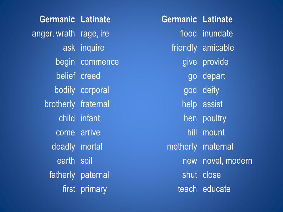 GermanicLatinateGermanicLatinate anger, wrathrage, irefloodinundate askinquirefriendlyamicable begincommencegiveprovide beliefcreedgodepart bodilycorp