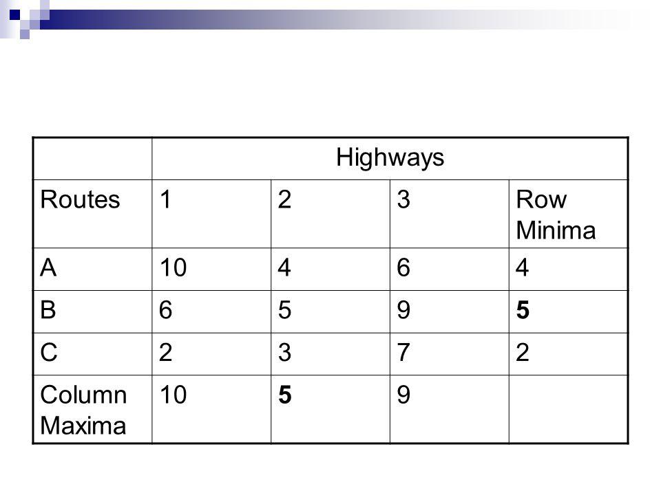 Highways Routes123Row Minima A10464 B6595 C2372 Column Maxima 1059