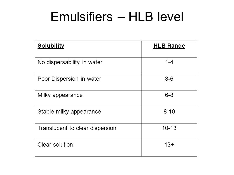 Emulsifiers – HLB level SolubilityHLB Range No dispersability in water1-4 Poor Dispersion in water3-6 Milky appearance6-8 Stable milky appearance8-10 Translucent to clear dispersion10-13 Clear solution13+