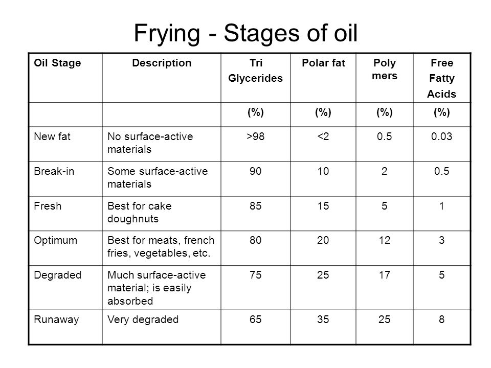 Frying - Stages of oil Oil StageDescriptionTri Glycerides Polar fatPoly mers Free Fatty Acids (%) New fatNo surface-active materials >98<20.50.03 Break-inSome surface-active materials 901020.5 FreshBest for cake doughnuts 851551 OptimumBest for meats, french fries, vegetables, etc.