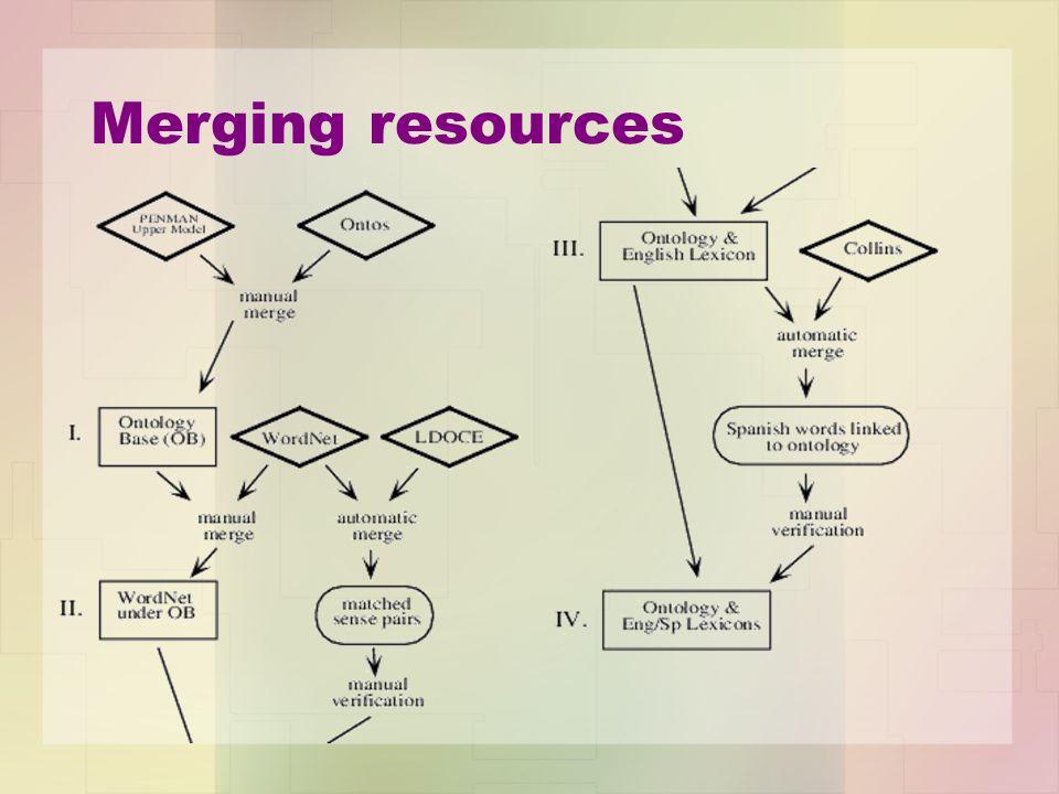 Merging resources