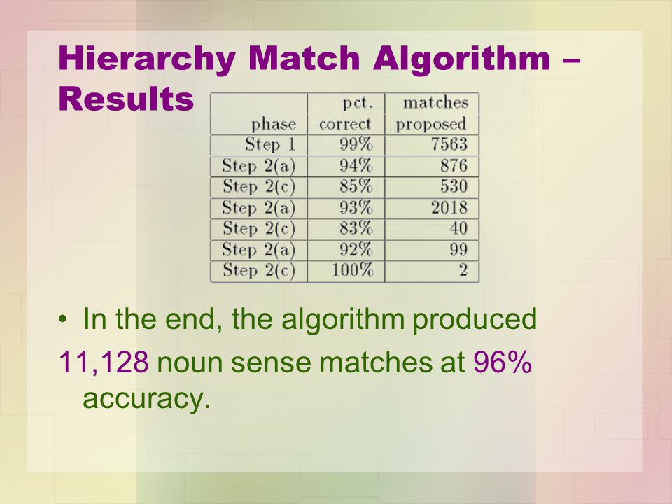 Hierarchy Match Algorithm – Results In the end, the algorithm produced 11,128 noun sense matches at 96% accuracy.