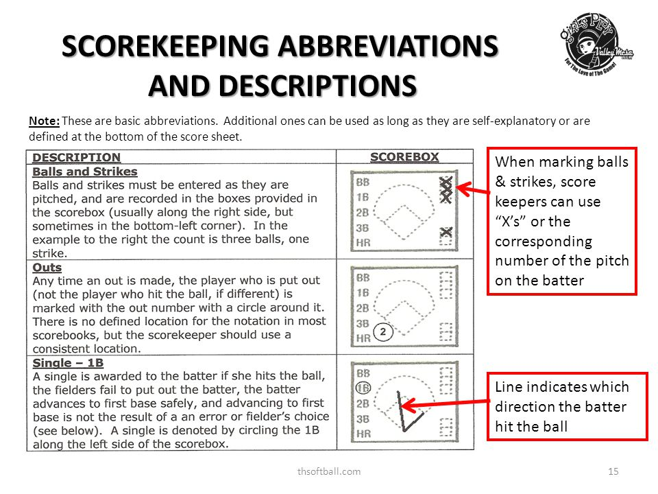 thsoftball.com15 SCOREKEEPING ABBREVIATIONS AND DESCRIPTIONS When marking balls & strikes, score keepers can use X's or the corresponding number of the pitch on the batter Note: These are basic abbreviations.