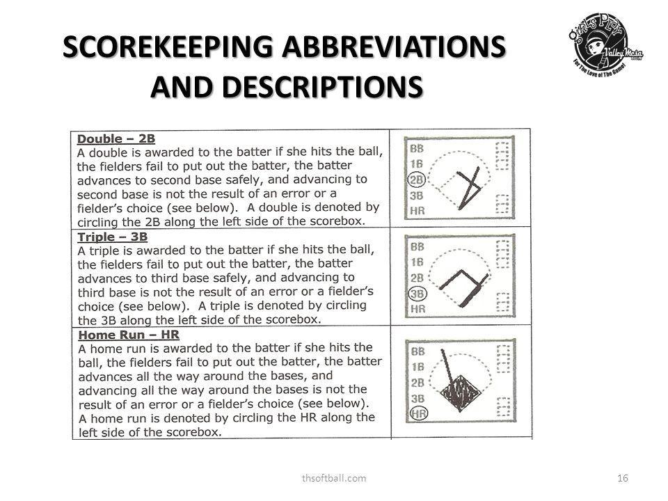 thsoftball.com16 SCOREKEEPING ABBREVIATIONS AND DESCRIPTIONS