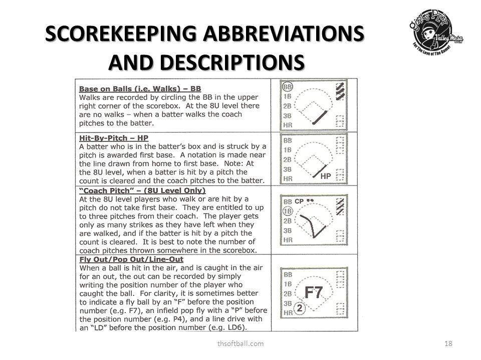 thsoftball.com18 SCOREKEEPING ABBREVIATIONS AND DESCRIPTIONS