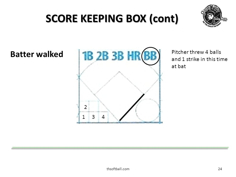 thsoftball.com24 SCORE KEEPING BOX (cont) Batter walked Pitcher threw 4 balls and 1 strike in this time at bat 2 341