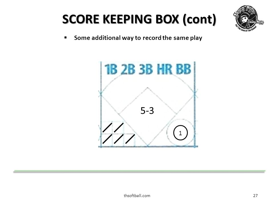 thsoftball.com27 SCORE KEEPING BOX (cont)  Some additional way to record the same play 5-3 1