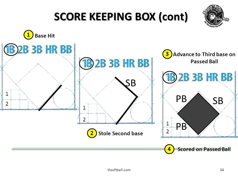 thsoftball.com34 SCORE KEEPING BOX (cont) Stole Second base 2 1 SB Base Hit 2 1 Advance to Third base on Passed Ball 2 1 PB SB PB Scored on Passed Ball