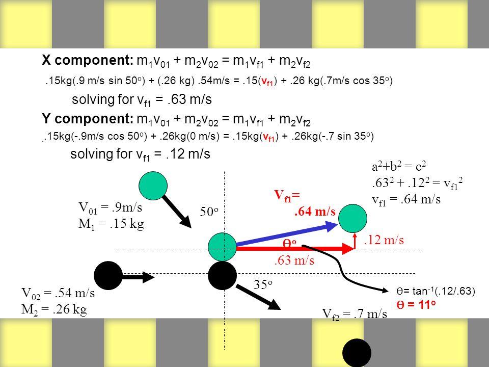 X component: m 1 v 01 + m 2 v 02 = m 1 v f1 + m 2 v f2.15kg(.9 m/s sin 50 o ) + (.26 kg).54m/s =.15(v f1 ) +.26 kg(.7m/s cos 35 o ) solving for v f1 =.63 m/s Y component: m 1 v 01 + m 2 v 02 = m 1 v f1 + m 2 v f2..15kg(-.9m/s cos 50 o ) +.26kg(0 m/s) =.15kg(v f1 ) +.26kg(-.7 sin 35 o ) solving for v f1 =.12 m/s 50 o ƟoƟo V f1 =.64 m/s V 02 =.54 m/s M 2 =.26 kg V 01 =.9m/s M 1 =.15 kg 35 o V f2 =.7 m/s.63 m/s.12 m/s a 2 +b 2 = c 2.63 2 +.12 2 = v f1 2 v f1 =.64 m/s Ɵ = tan -1 (.12/.63) Ɵ = 11 o
