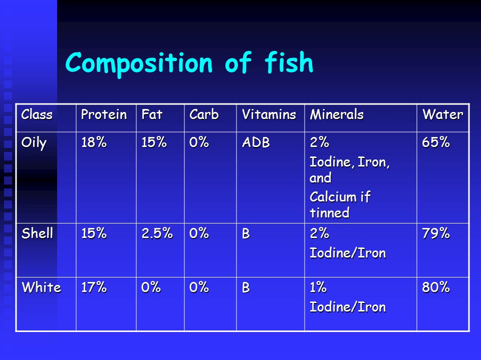 Composition of fish ClassProteinFatCarbVitaminsMineralsWater Oily18%15%0%ADB2% Iodine, Iron, and Calcium if tinned 65% Shell15%2.5%0%B2%Iodine/Iron79%