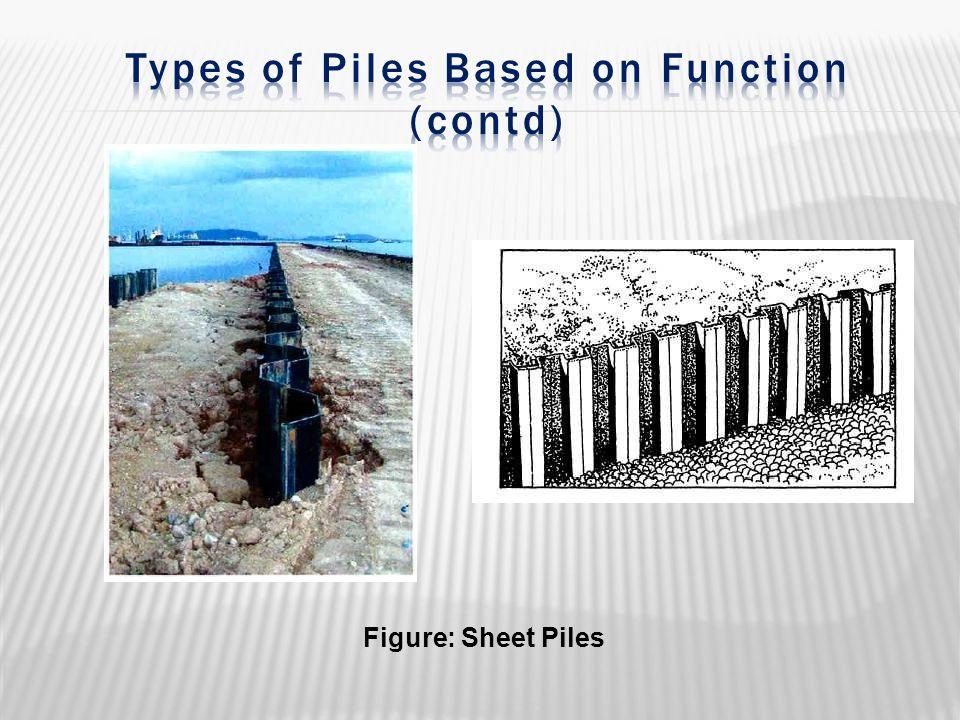 Figure: Sheet Piles
