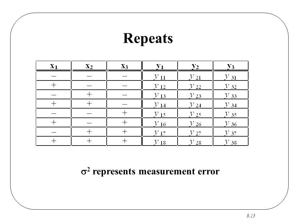 8.15 Repeats  2 represents measurement error