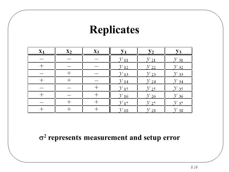 8.16 Replicates  2 represents measurement and setup error