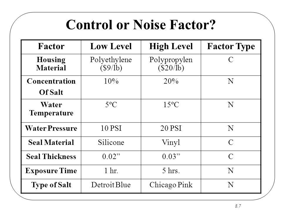 8.7 Control or Noise Factor? FactorLow LevelHigh LevelFactor Type Housing Material Polyethylene ($9/lb) Polypropylen ($20/lb) C Concentration Of Salt
