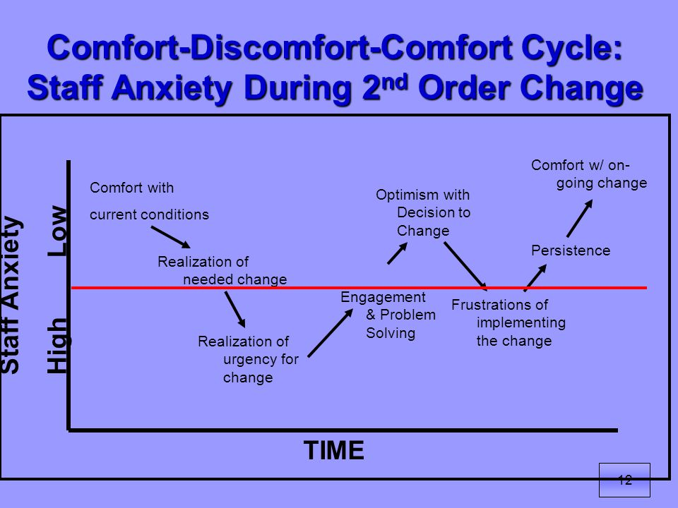 12 Comfort-Discomfort-Comfort Cycle: Staff Anxiety During 2 nd Order Change Comfort with current conditions Realization of needed change Realization of urgency for change Engagement & Problem Solving Optimism with Decision to Change Frustrations of implementing the change Persistence Comfort w/ on- going change TIME Staff AnxietyHigh Low