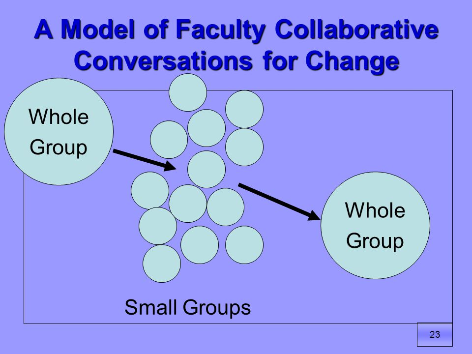 23 A Model of Faculty Collaborative Conversations for Change Whole Group Whole Group Small Groups