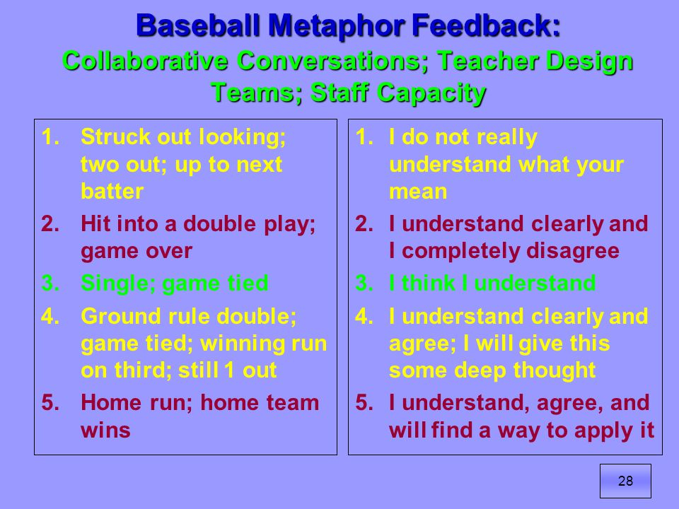 28 Baseball Metaphor Feedback: Collaborative Conversations; Teacher Design Teams; Staff Capacity 1.Struck out looking; two out; up to next batter 2.Hit into a double play; game over 3.Single; game tied 4.Ground rule double; game tied; winning run on third; still 1 out 5.Home run; home team wins 1.I do not really understand what your mean 2.I understand clearly and I completely disagree 3.I think I understand 4.I understand clearly and agree; I will give this some deep thought 5.I understand, agree, and will find a way to apply it