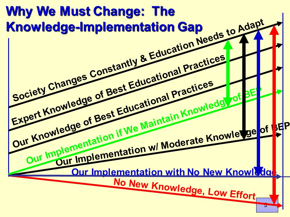 5 Why We Must Change: The Knowledge-Implementation Gap Society Changes Constantly & Education Needs to Adapt Expert Knowledge of Best Educational Practices Our Knowledge of Best Educational Practices Our Implementation if We Maintain Knowledge of BEP Our Implementation w/ Moderate Knowledge of BEP Our Implementation with No New Knowledge No New Knowledge, Low Effort