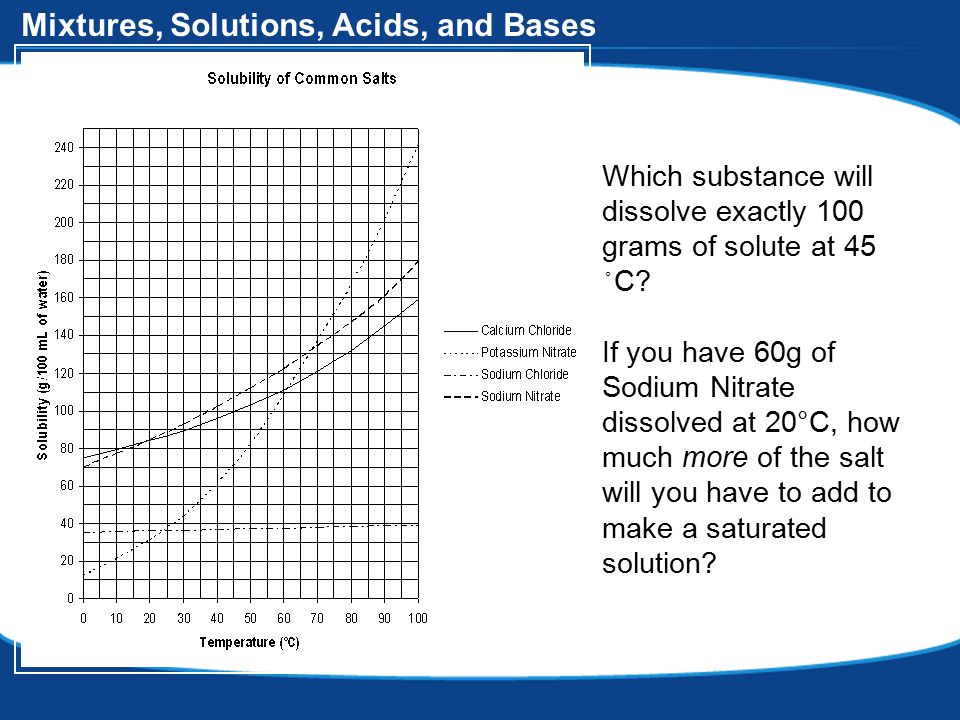 Mixtures, Solutions, Acids, and Bases Which substance will dissolve exactly 100 grams of solute at 45 ◦ C.