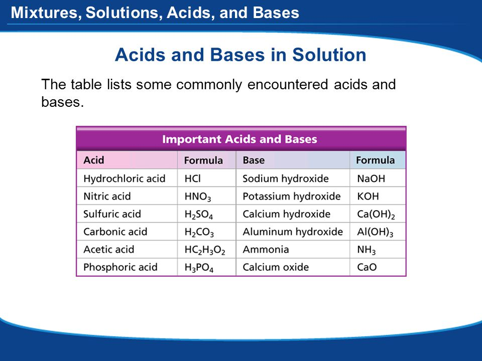 Mixtures, Solutions, Acids, and Bases Acids and Bases in Solution The table lists some commonly encountered acids and bases.