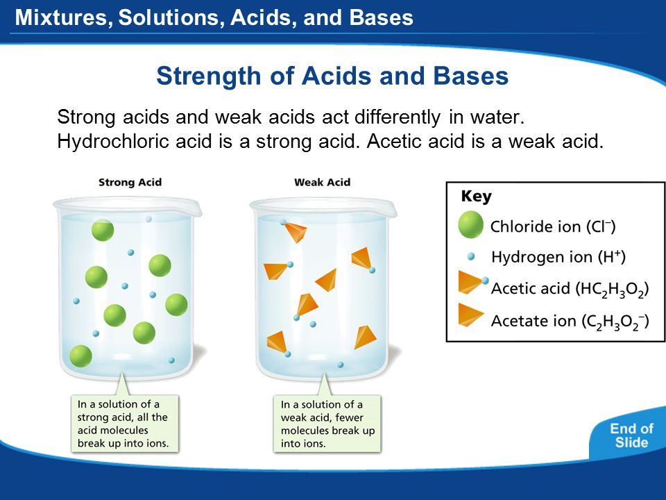 Mixtures, Solutions, Acids, and Bases Strength of Acids and Bases Strong acids and weak acids act differently in water.