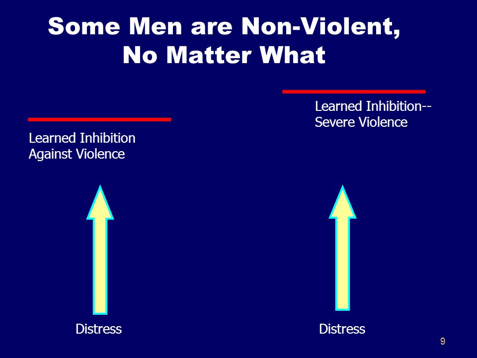 9 Some Men are Non-Violent, No Matter What Learned Inhibition-- Severe Violence Learned Inhibition Against Violence Distress Distress