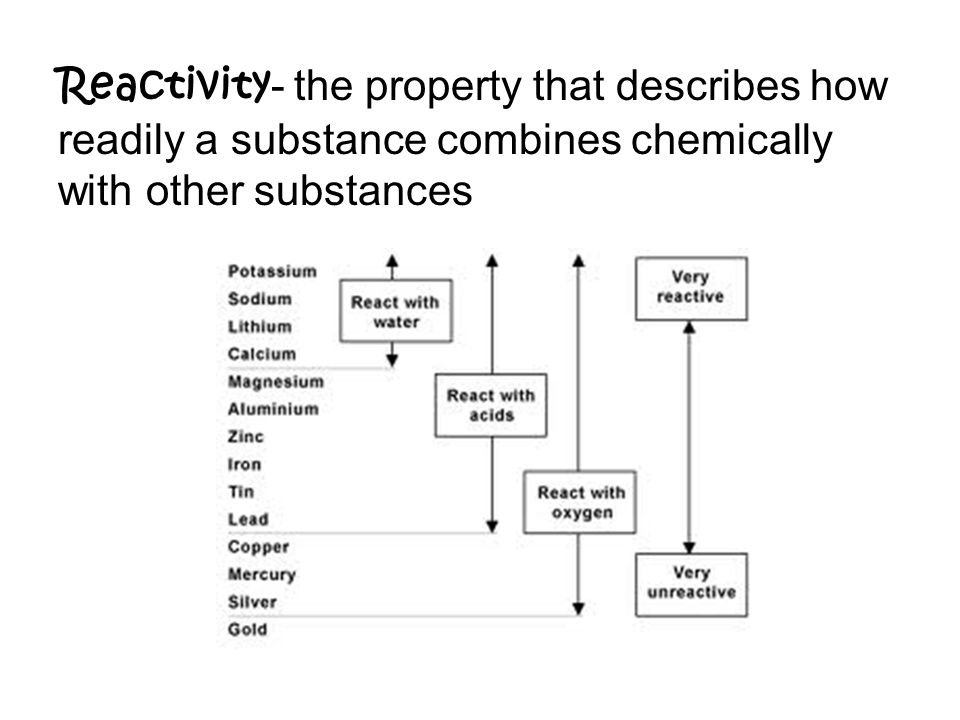 Reactivity - the property that describes how readily a substance combines chemically with other substances