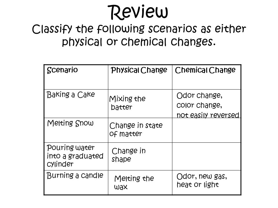 Review Classify the following scenarios as either physical or chemical changes.